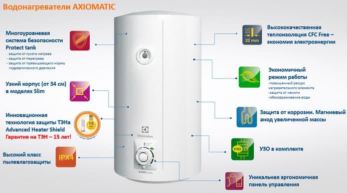 Купить Electrolux EWH 30 AXIOmatic Slim. Обзор Electrolux EWH 30 AXIOmatic Slim
