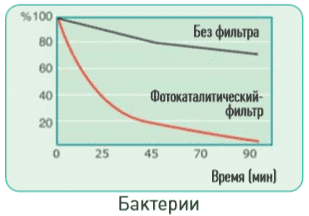 Фотокаталитический фильтр(Photocatalytic)