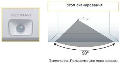 Моно-сенсор ECONAVI распознавание человеческой активности