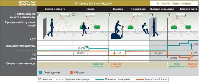 Как работает Моно-сенсор человеческой активности ECONAVI